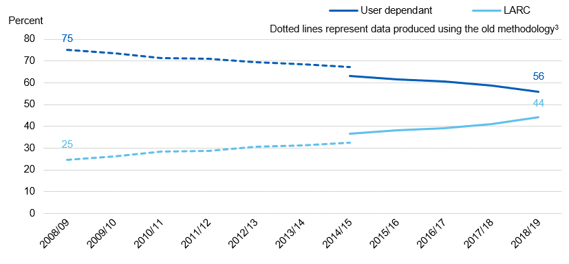 Chart showing user dependent / LARC uptake by year