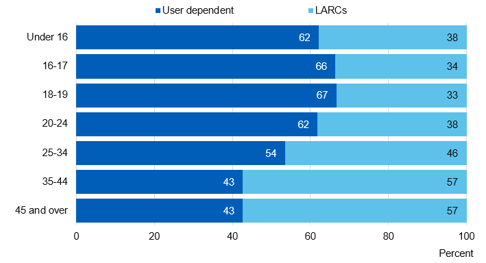 Chart showing user dependent / LARC uptake by age