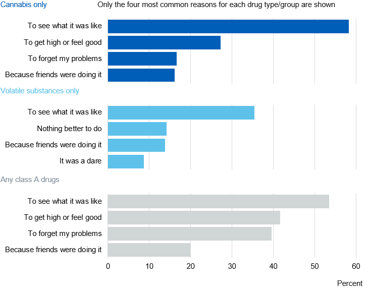 Image showing why pupils took drugs on the first occasion by drug taken (most common reasons)