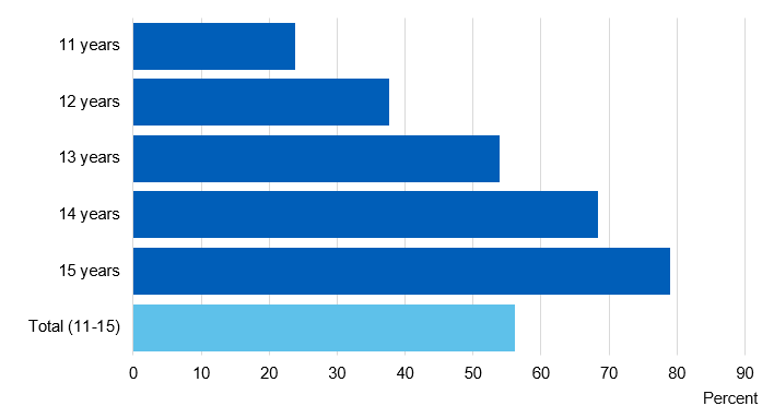 Chart showing proportion of pupils who have ever smoked, drunk alcohol or taken drugs