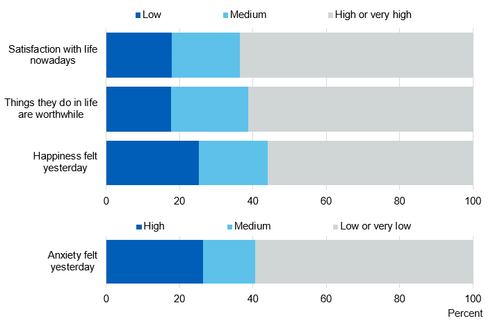 Chart showing summary of wellbeing scores
