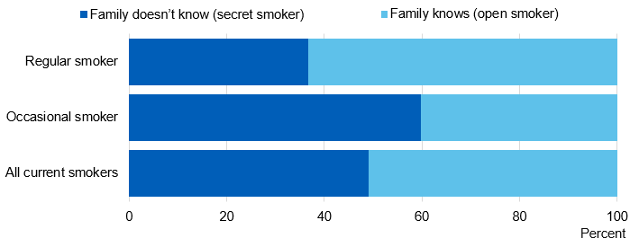 Image showing Family knowledge by pupil smoking status