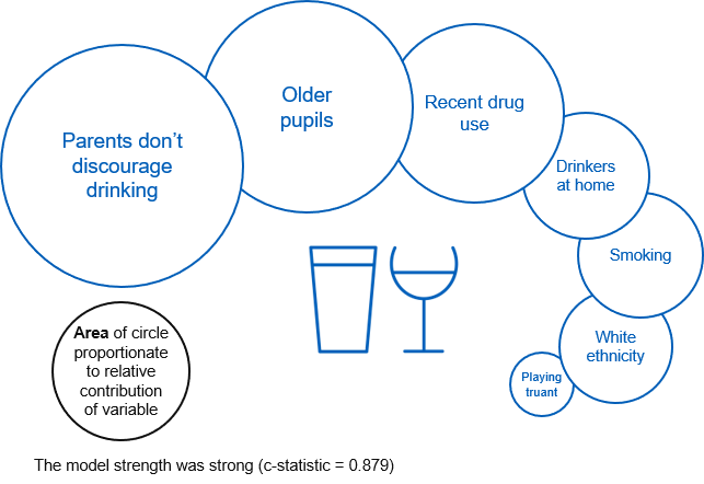 Image showing factors associated with drinking in the last week