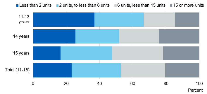 Chart showing mean units pupils drank in last week by age
