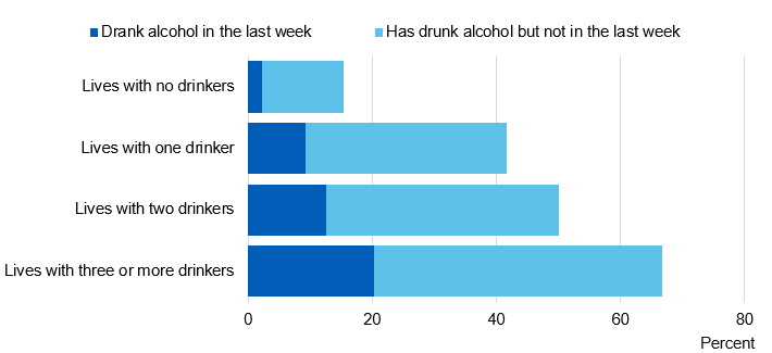 Image showing when last drank alcohol, by number of household members who drink alcohol