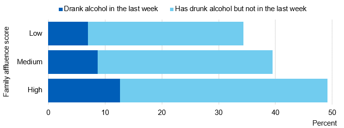 Image showing when last drank by family affluence score