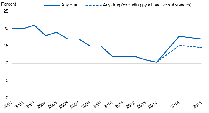 Chart showing the proportion of pupils who had taken drugs in the last year by year