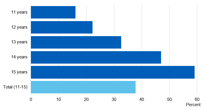 Chart showing proportion of pupils who had ever been offered drugs by age