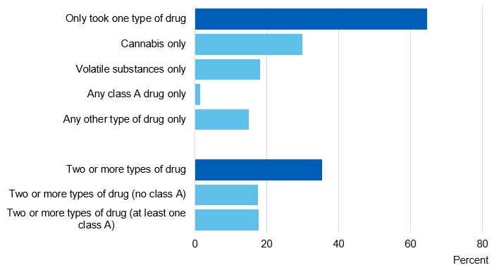 Chart showing number and types of drugs taken in the last year