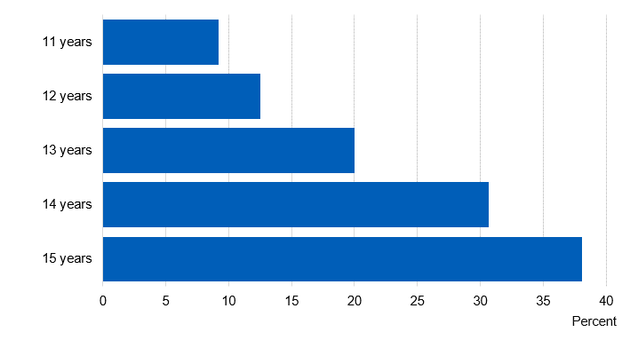 Chart showing the proportion of pupils who had ever taken drugs by age