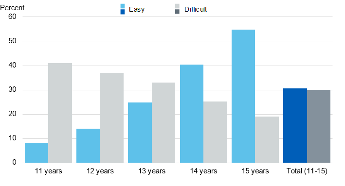 Image showing perceived ease of getting illegal drugs, by age
