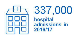 337,000 hospital admissions in 2016/17
