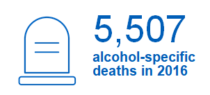 5,507 alcohol-specific deaths in 2016