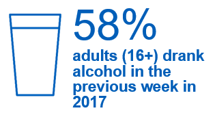 58% adults (16+) drank alcohol in the previous week in 2017