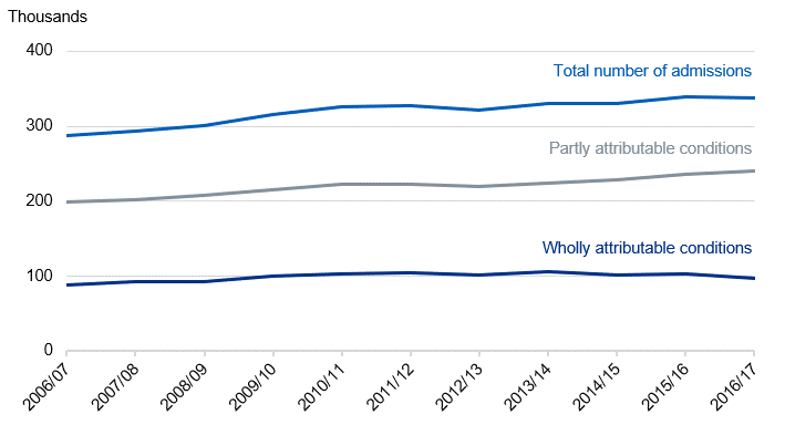 Time series chart showing the number of alcohol-related hospital admissions (narrow measure) from 2006/07 to 2016/17