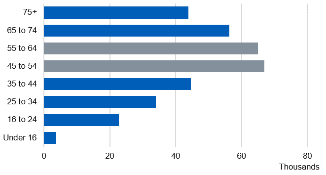 Bar chart showing the number of alcohol-related hospital admissions (narrow measure) by age