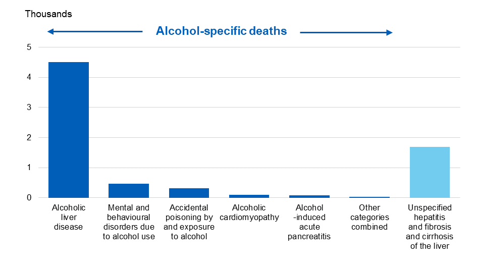 Bar chart showing the number of alcohol-specific and alcohol-related deaths by condition