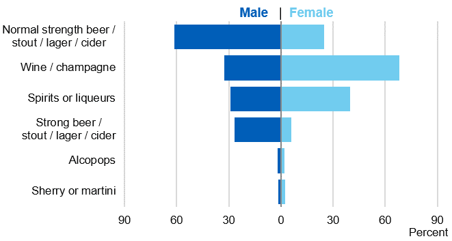 Bar chart showing the proportion of drink types, amongst those drinking more than 8/6 units, by sex