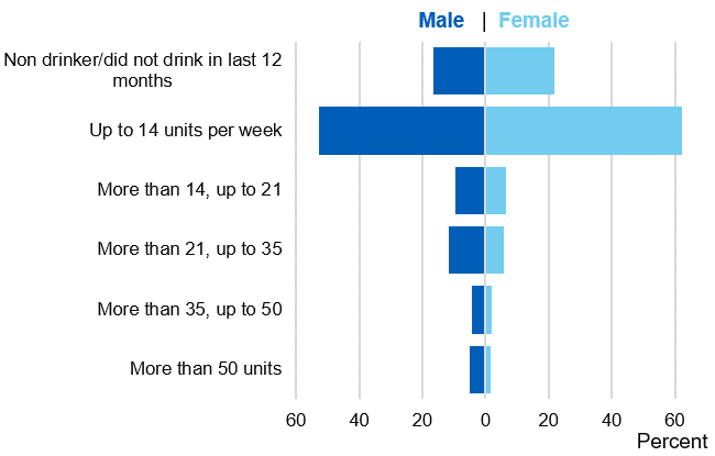 Bar chart showing weekly consumption by gender