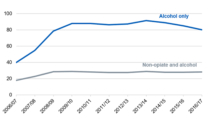 Time series chart showing the numbers in treatment for alcohol problems from 2006/07 to 2016/17