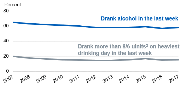 Time series chart showing drinking prevalence from 2007 to 2017
