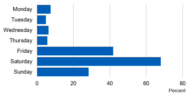 Bar chart showing the proportion of pupils who had drunk by days of the week