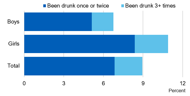 Bar chart showing the proportion of pupils who were drunk in the last four weeks, by sex