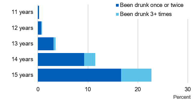 Bar chart showing the proportion of pupils who were drunk in the last four weeks, by age