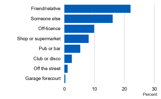 Bar chart showing where pupils bought alcohol in the last four weeks