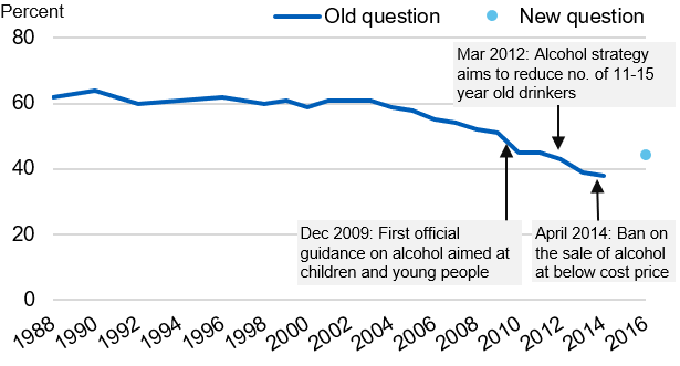 Time series chart showing the  proportion of pupils who had ever had alcoholic drink from 1988 to 2016