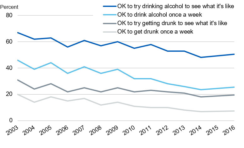 Time series chart showing pupils' attitudes to drinking from 2003 to 2016
