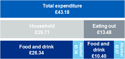 Graphic showing expenditure on food and drink and alcohol