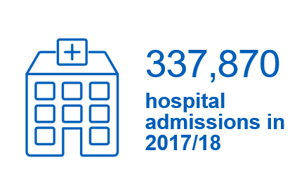 337,870 hospital admissions in 2017/18