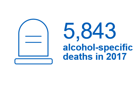 5,843 alcohol-specific deaths in 2017