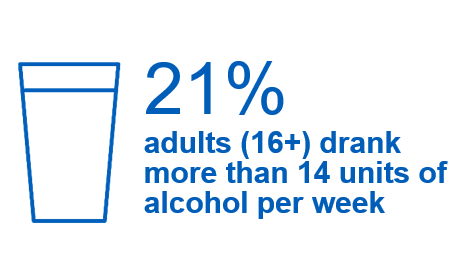 21% adults (16+) drank more than 14 units of alcohol per week