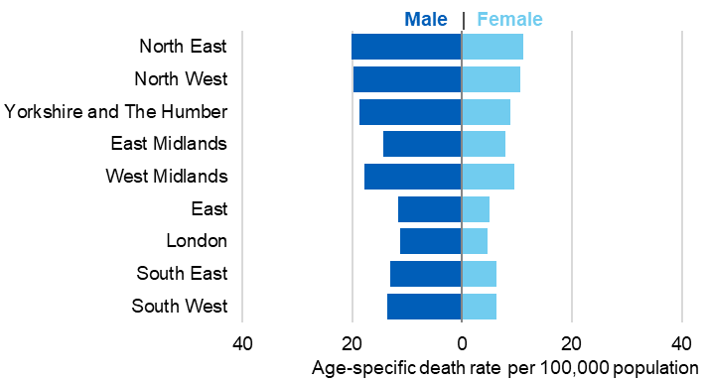 Bar chart showing alcohol specific death rates per 100,000 population by region