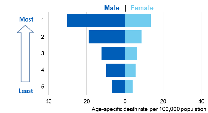 Bar chart showing alcohol-specific death rates per 100,000 population by deprivation quintile