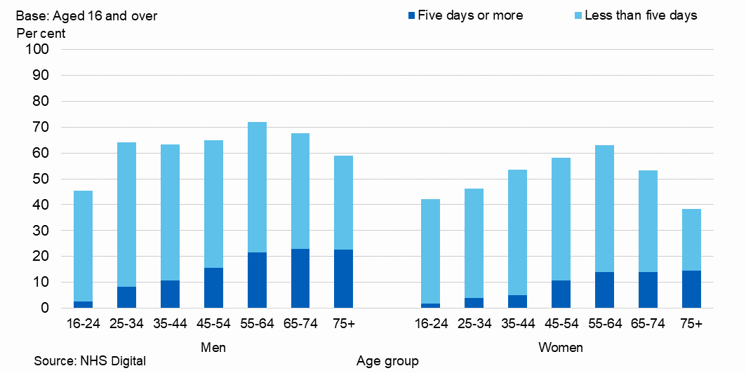 Bar chart showing number of days on which drank alcohol in the last week, by age and sex