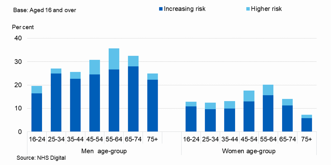 Bar chart showing proportion of adults drinking at increased or higher risk of harm, by age and sex
