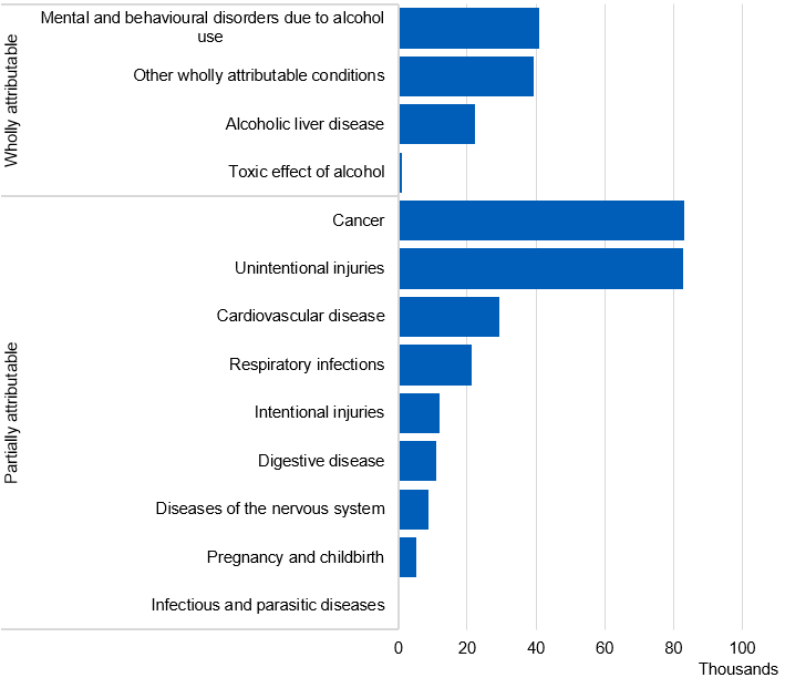 Bar chart showing the number of alcohol-related hospital admissions (narrow measure) by diagnosis