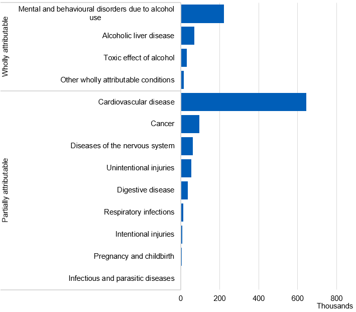 Bar chart showing the number of alcohol-related hospital admissions (broad measure) by diagnosis