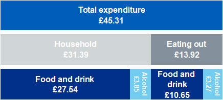 Graphic showing family spending on food and drink