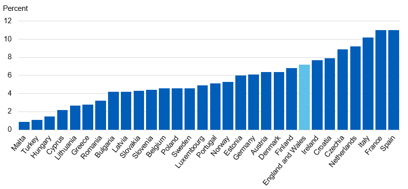Chart showing comparision of adult cannabis use in the last year across European countries