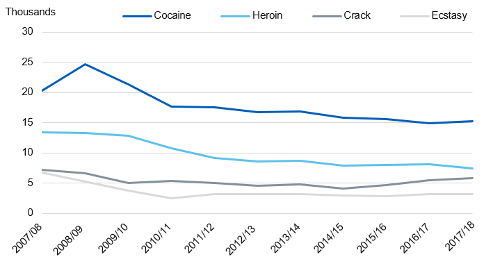 Chart showing class A drug seizures by year