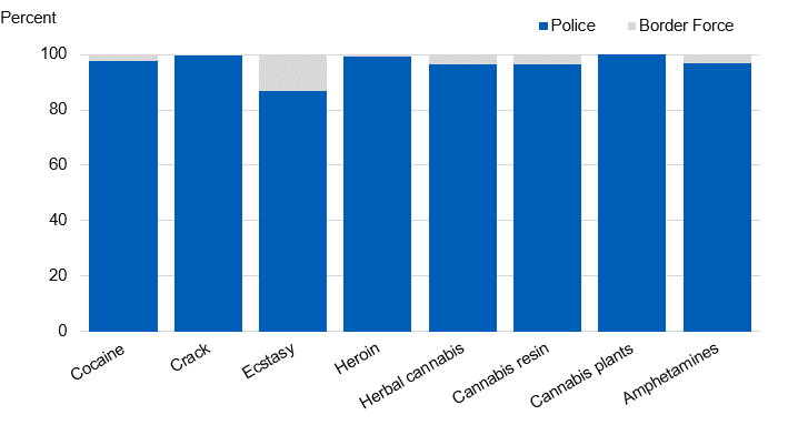 Chart showing drug seizures by authority