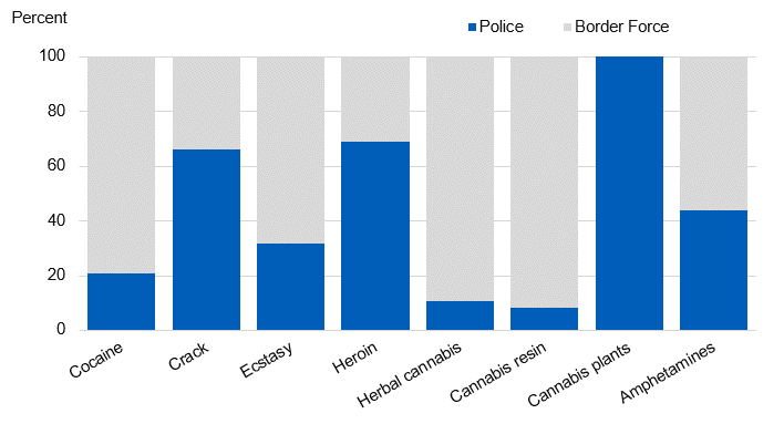 Chart showing drug seizure quanities by authority