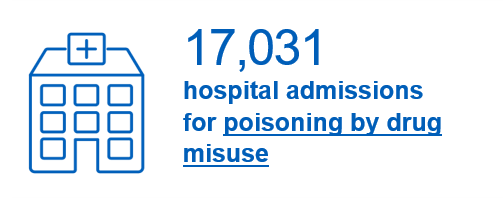17,031 hospital admissions for poisoning by drug misuse