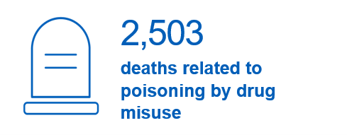 2,503  deaths related to poisoning by drug misuse