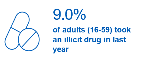 9.0%  of adults (16-59) took an illicit drug in last year