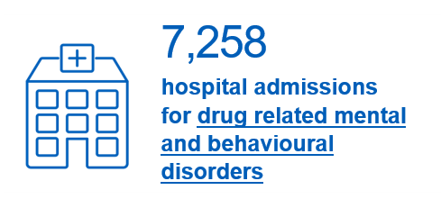 7,258 hospital admissions for drug related mental and behavioural disorders